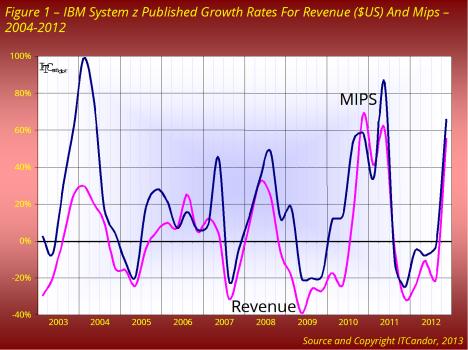ibm system z fig1