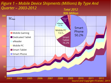 mobile 2012 fig1